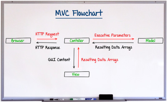 MVC Architecture PHP frameworks
