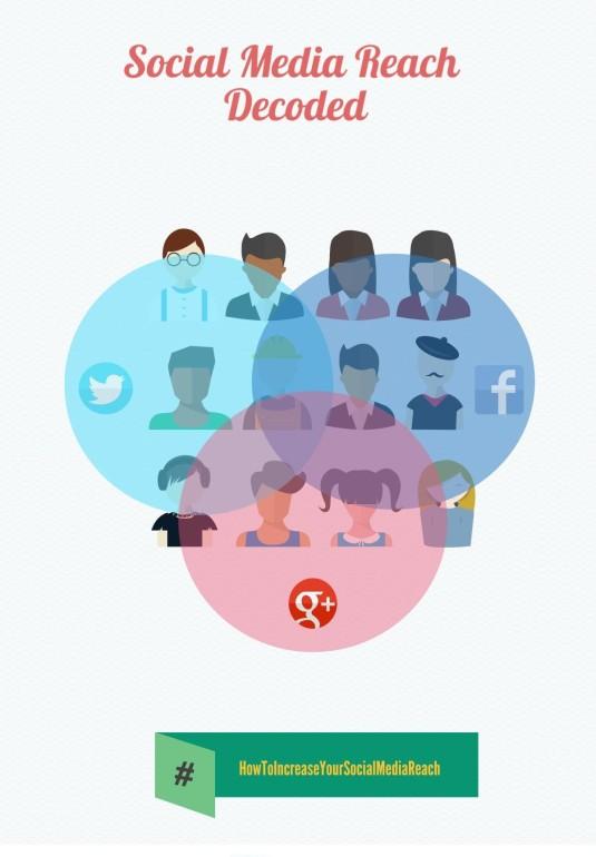 how to improve social media reach