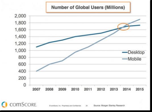 Mobile Vs Desktop Traffic 2015