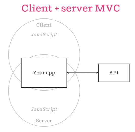 Isomorphic Javascript MVC AirBNB