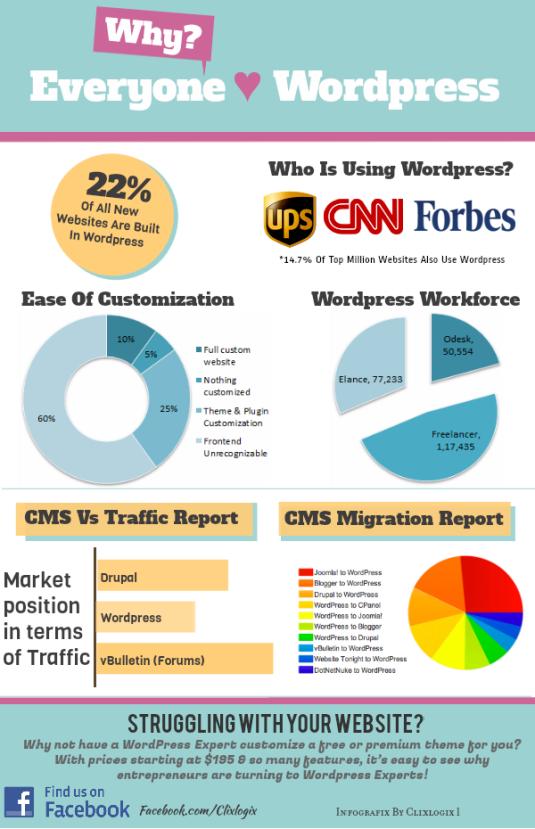 wordpress cms market share