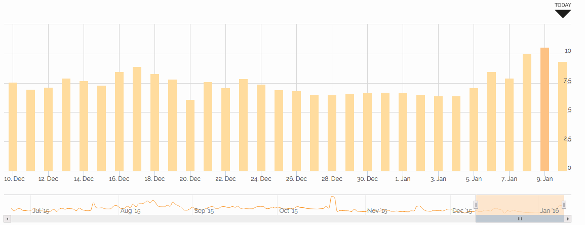 Jan 2016 Accuranker graph