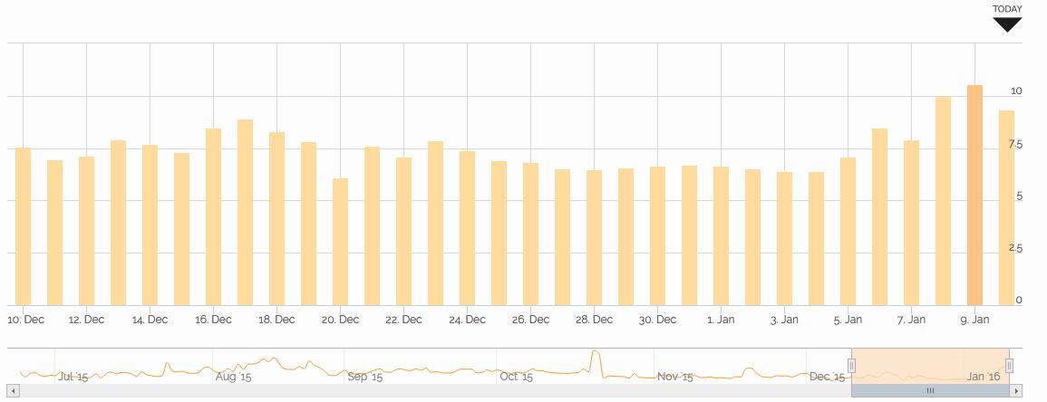 Jan 2016 Accuranker graph