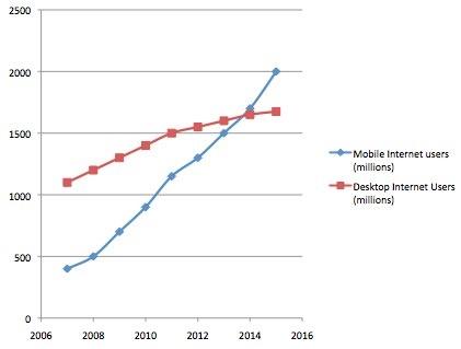 Mobile vs desktop Internet usage