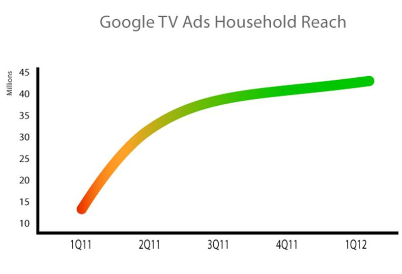 Google's TV ad audience graph