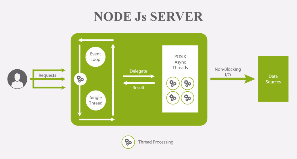 This image shows flowchart of node.js event loop