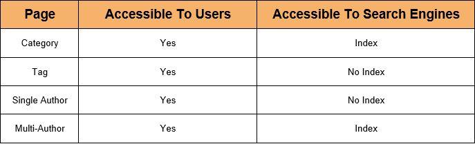 An SEO strategy sheet for wordpress blogs