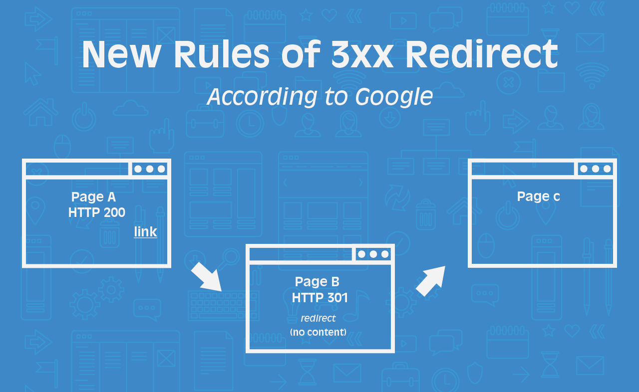 GOOGLE: NO PAGERANK DILUTION WHEN USING 301 OR 30X REDIRECTS