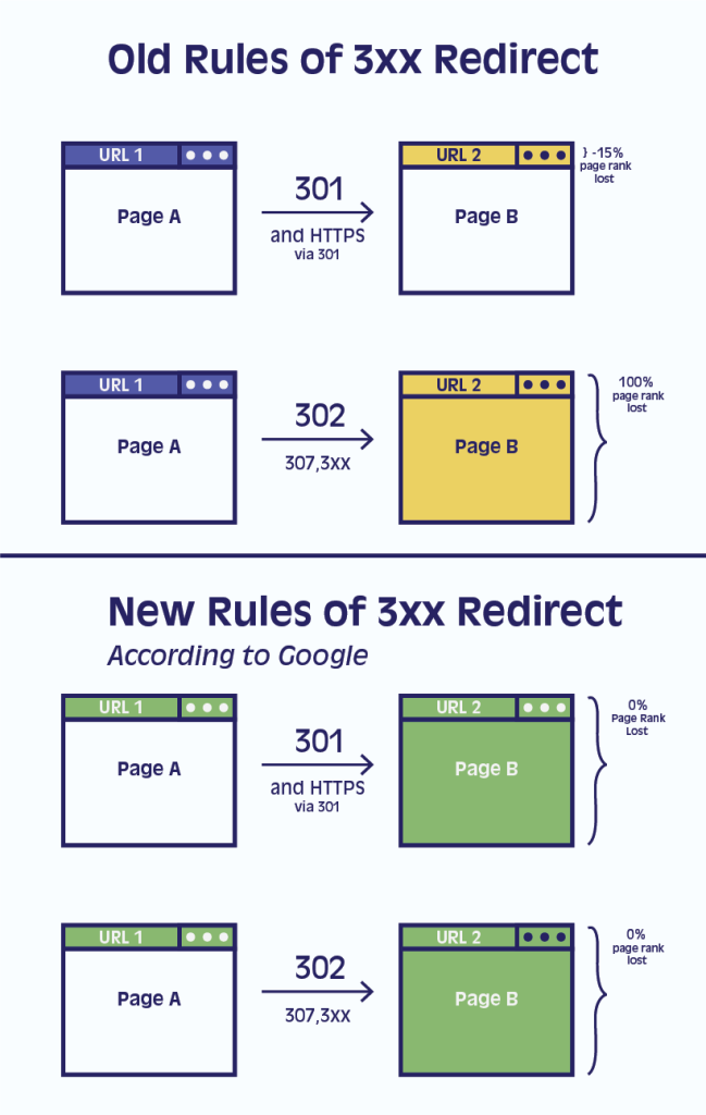Old vs New, Rules of 3xx Redirect
