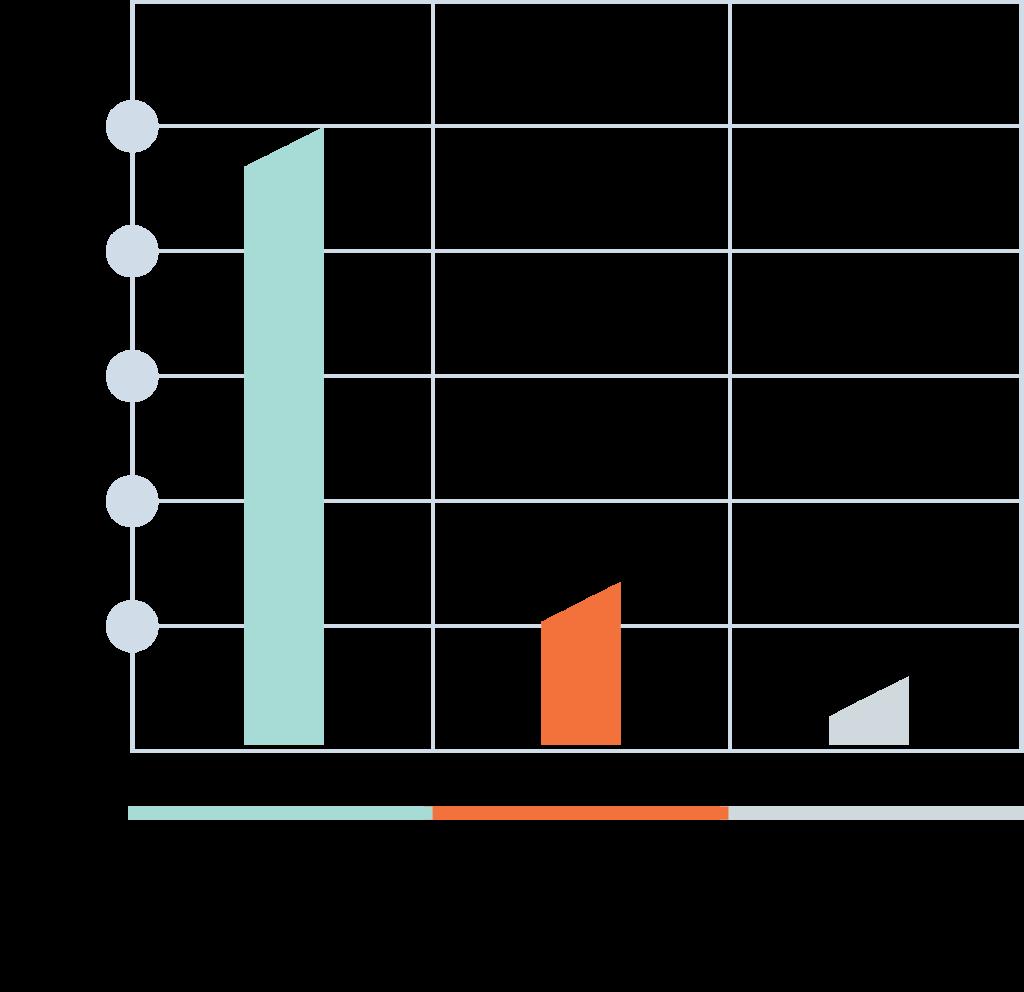 Bar Chart 1