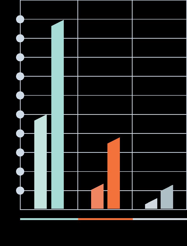 Bar Chart 2 (1)