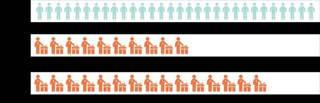 Bar Chart 3