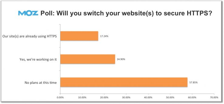MOZ Poll on SSL