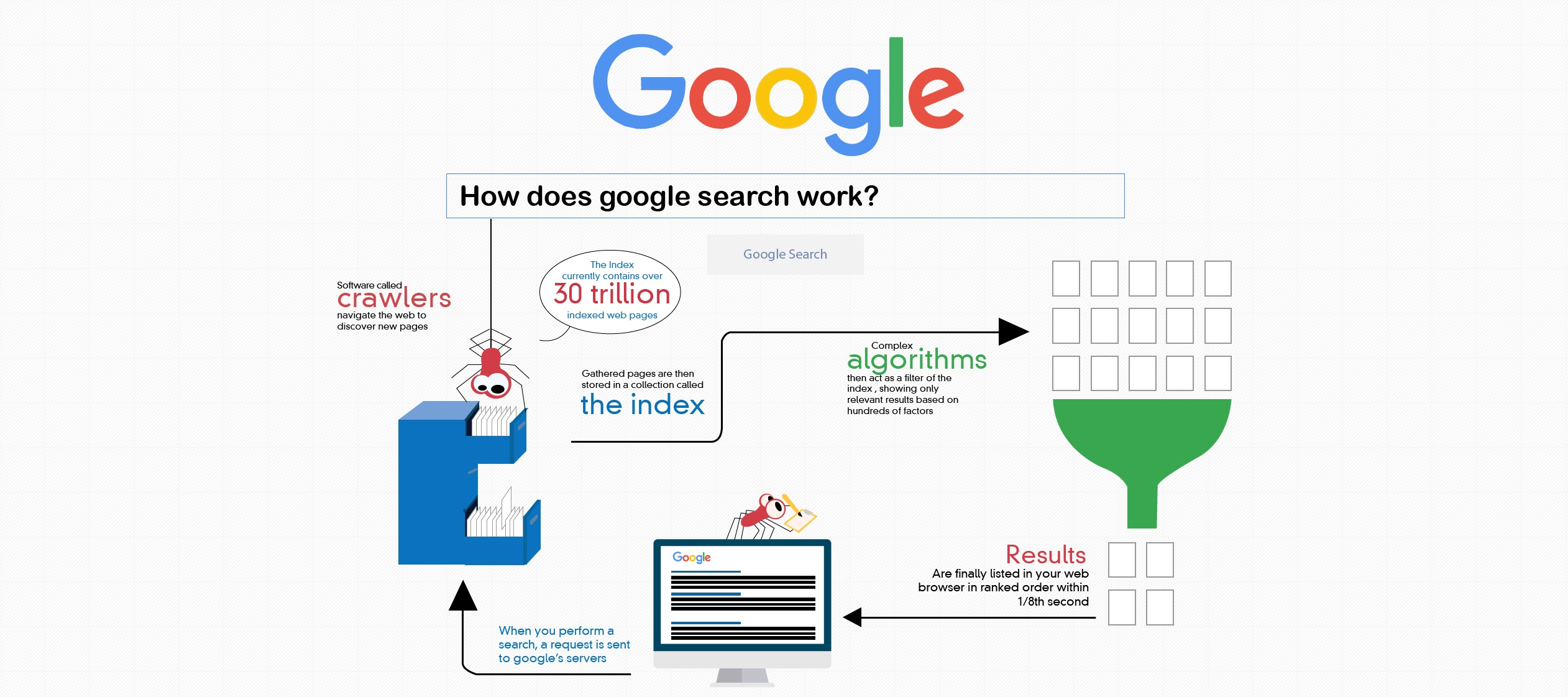 Image result for How does Google index work?""