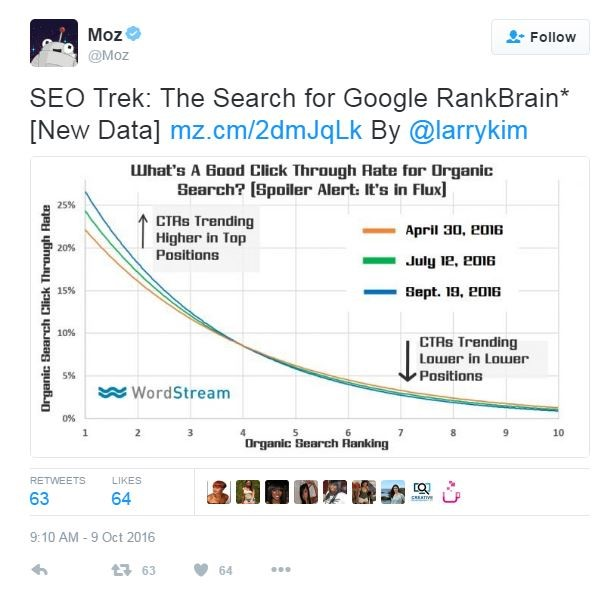 MOZ Post by Larry kim about Rank Brain