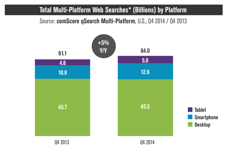 Mobile search adoption