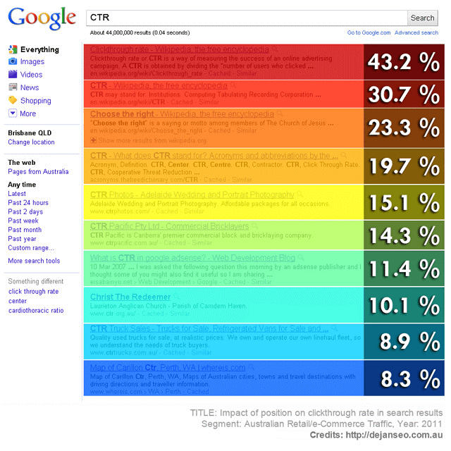 Google CTR