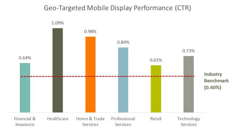 CTR Performance in mobile