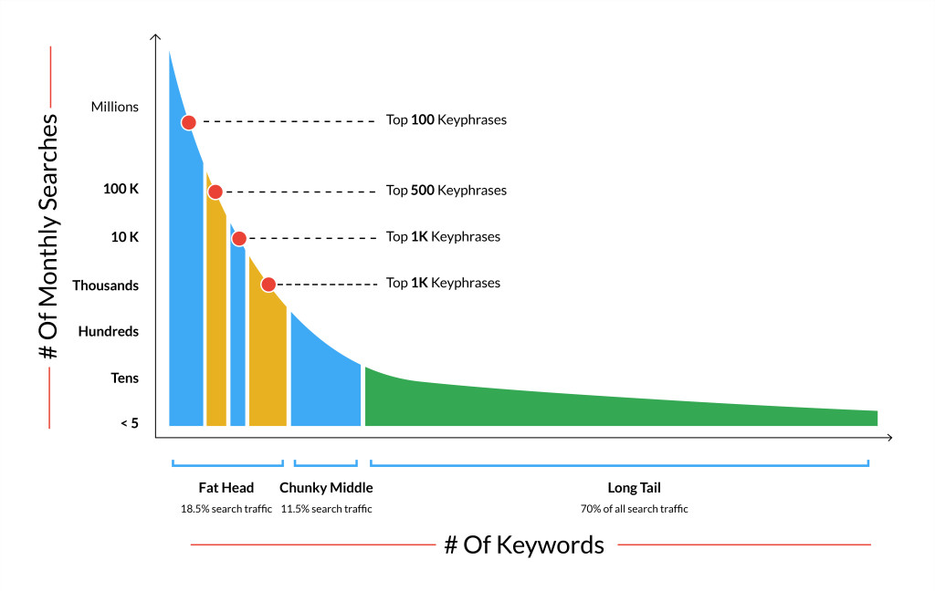 Long-Tail Keywords and Search Volume graph