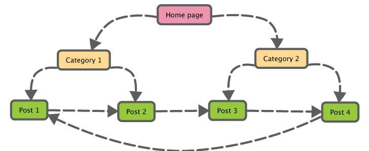 How interlinking works