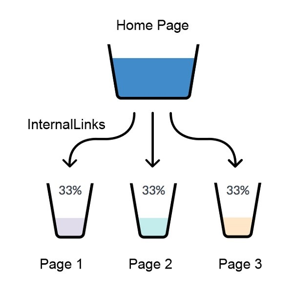 Process of link juice flow throughout a website