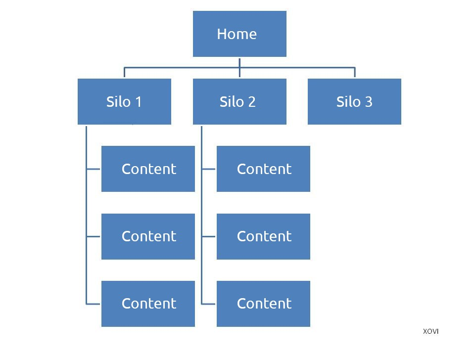 Website structure based on siloing