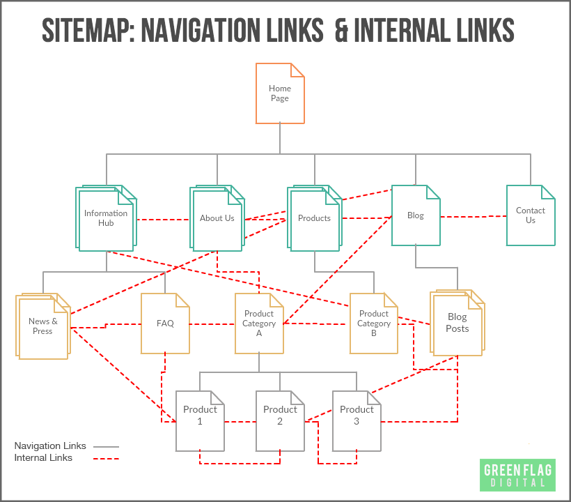 Process of internal and navigation links
