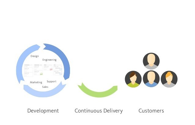 Kanban project delivery