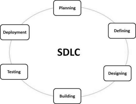 Software development life cycle chart