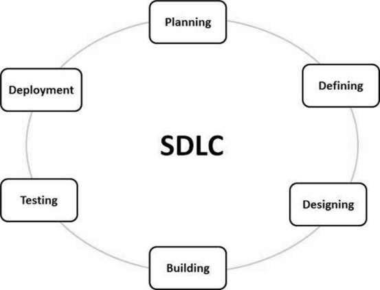 Software development life cycle chart