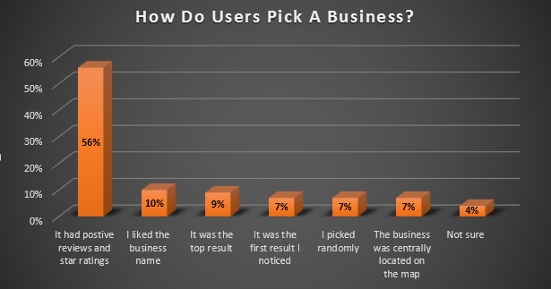Bar chart showing how users pick business