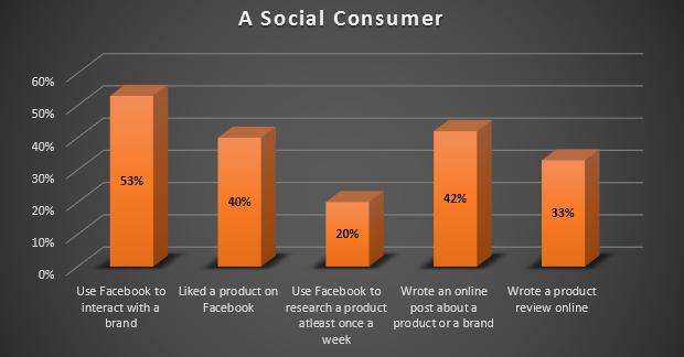 A bar graph depicting social consumer habit
